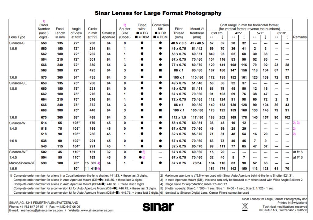 Sinar Lenses for Large Format Photography - Datasheet
